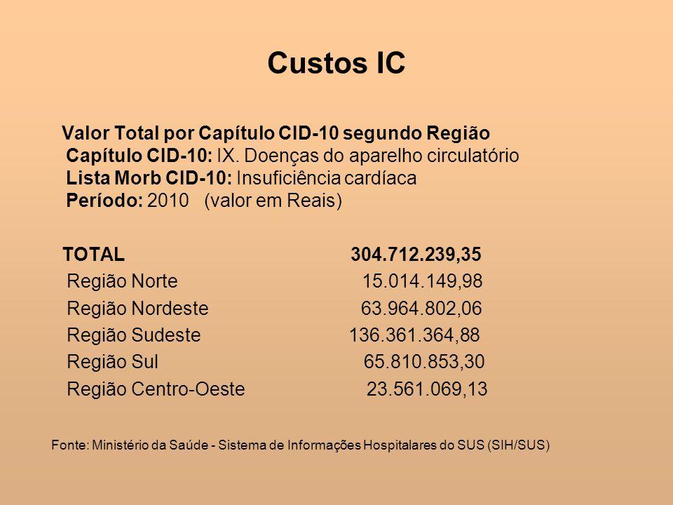 Custos IC Valor Total por Capítulo CID-10 segundo Região Capítulo CID-10: IX. Doenças do aparelho circulatório Lista Morb CID-10: Insuficiência cardía