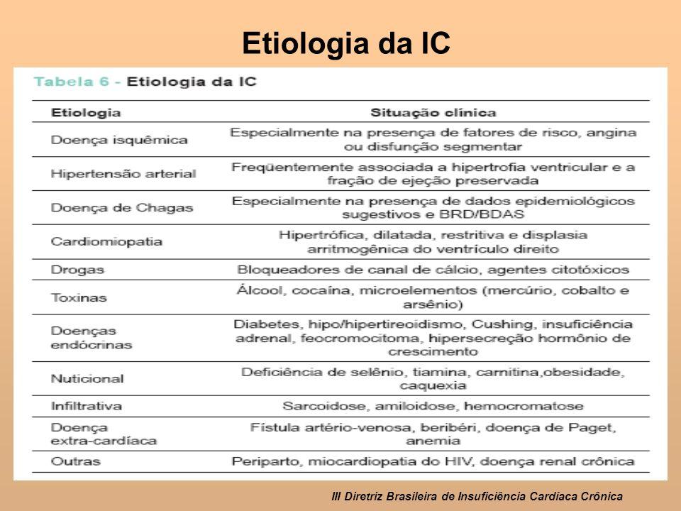 Etiologia da IC III Diretriz Brasileira de Insuficiência Cardíaca Crônica