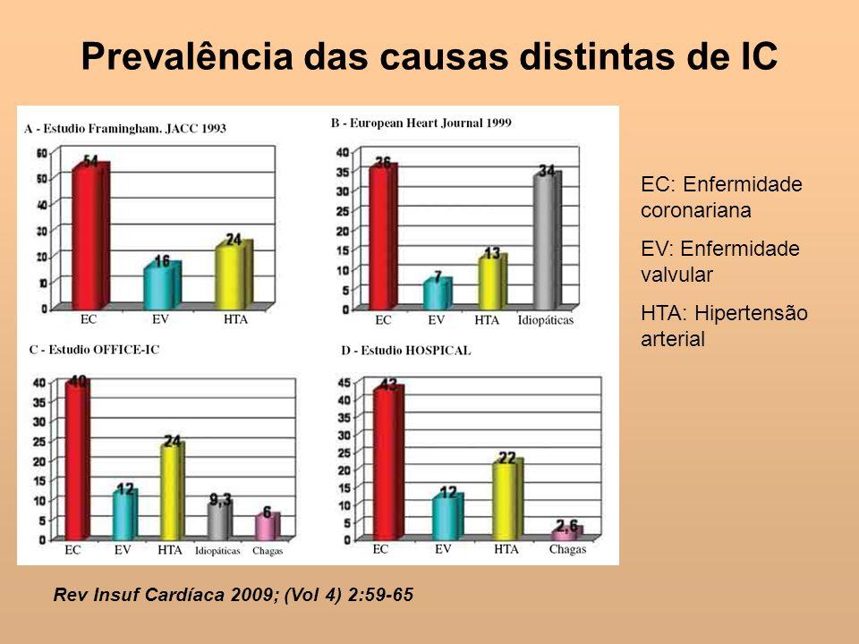 Prevalência das causas distintas de IC Rev Insuf Cardíaca 2009; (Vol 4) 2:59-65 EC: Enfermidade coronariana EV: Enfermidade valvular HTA: Hipertensão