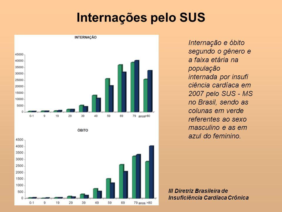 Internação e óbito segundo o gênero e a faixa etária na população internada por insufi ciência cardíaca em 2007 pelo SUS - MS no Brasil, sendo as colu
