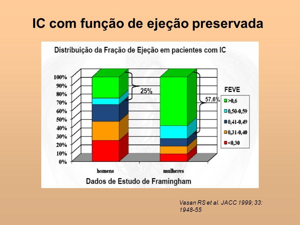 IC com função de ejeção preservada Vasan RS et al. JACC 1999; 33: 1948-55