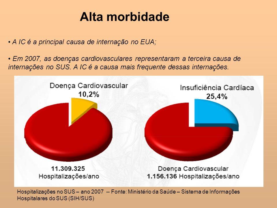 Alta morbidade A IC é a principal causa de internação no EUA; Em 2007, as doenças cardiovasculares representaram a terceira causa de internações no SU