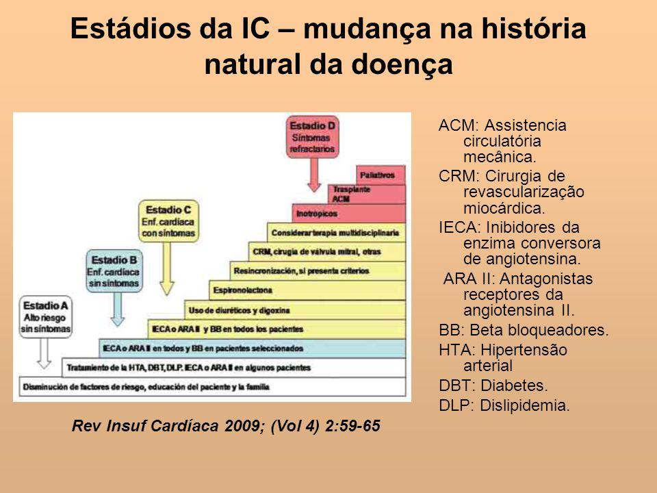 Estádios da IC – mudança na história natural da doença ACM: Assistencia circulatória mecânica. CRM: Cirurgia de revascularização miocárdica. IECA: Ini