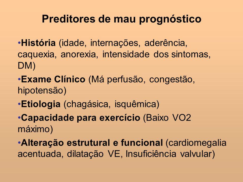 Preditores de mau prognóstico História (idade, internações, aderência, caquexia, anorexia, intensidade dos sintomas, DM) Exame Clínico (Má perfusão, c