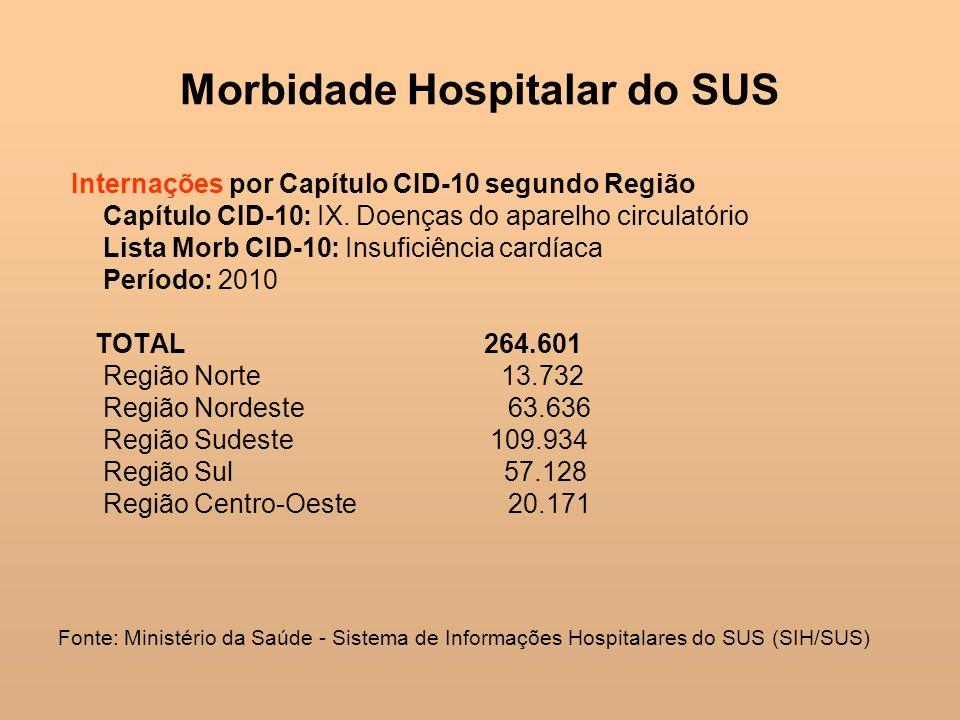 Morbidade Hospitalar do SUS Internações por Capítulo CID-10 segundo Região Capítulo CID-10: IX. Doenças do aparelho circulatório Lista Morb CID-10: In