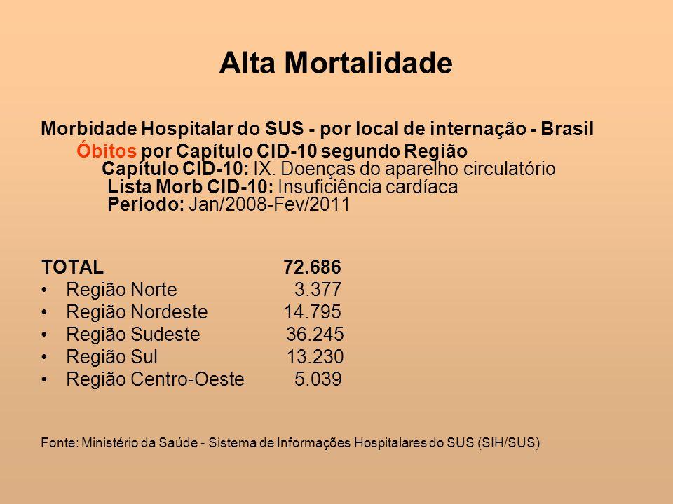 Alta Mortalidade Morbidade Hospitalar do SUS - por local de internação - Brasil Óbitos por Capítulo CID-10 segundo Região Capítulo CID-10: IX. Doenças