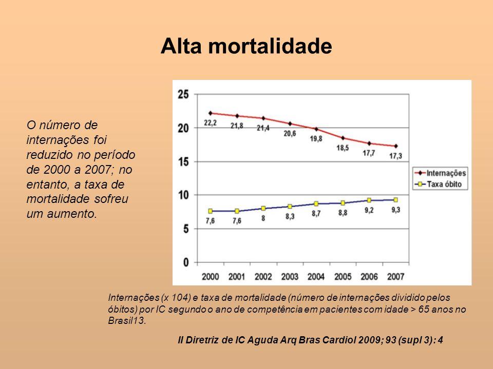 II Diretriz de IC Aguda Arq Bras Cardiol 2009; 93 (supl 3): 4 O número de internações foi reduzido no período de 2000 a 2007; no entanto, a taxa de mo