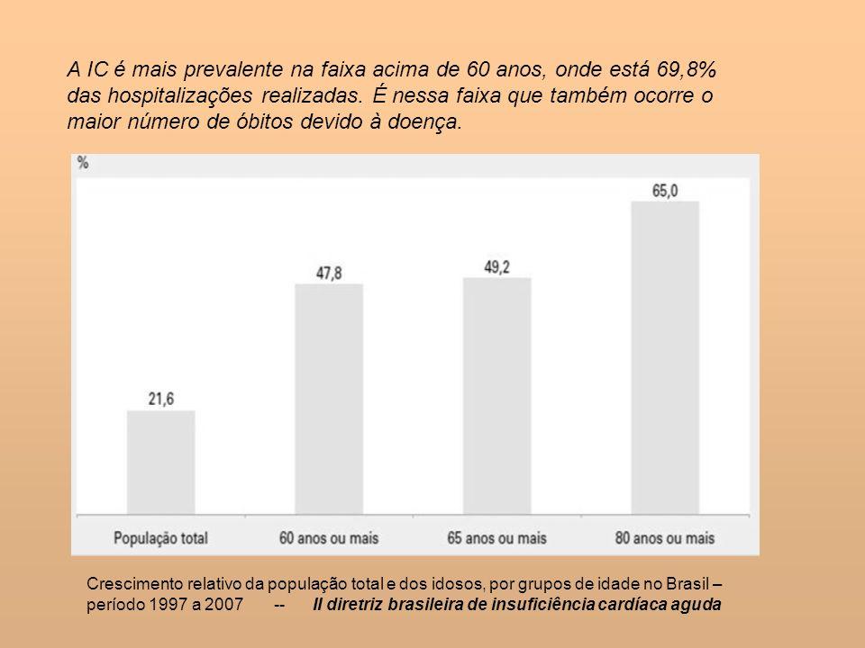 A IC é mais prevalente na faixa acima de 60 anos, onde está 69,8% das hospitalizações realizadas. É nessa faixa que também ocorre o maior número de ób