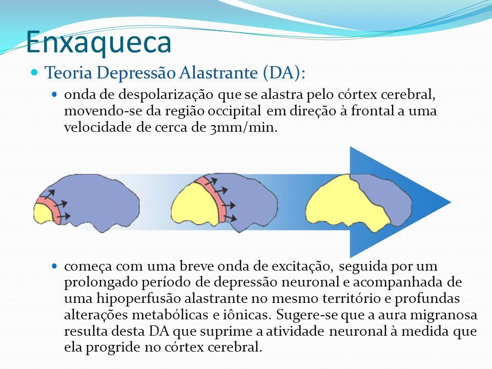 Enxaqueca Teoria Depressão Alastrante (DA): onda de despolarização que se alastra pelo córtex cerebral, movendo-se da região occipital em direção à fr