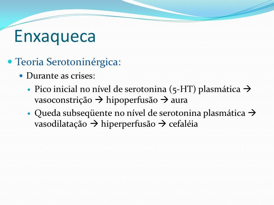 Enxaqueca Teoria Serotoninérgica: Durante as crises: Pico inicial no nível de serotonina (5-HT) plasmática vasoconstrição hipoperfusão aura Queda subs