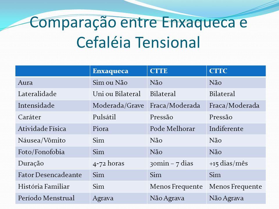 Comparação entre Enxaqueca e Cefaléia Tensional EnxaquecaCTTECTTC AuraSim ou NãoNão LateralidadeUni ou BilateralBilateral IntensidadeModerada/GraveFra