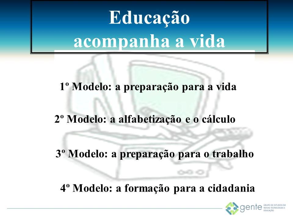 TECNOLOGIA E INOVAÇÃO PEDAGÓGICA Envolve as modalidades de aprendizagem, organização do trabalho pedagógico, concepção de avaliação, forma de interagir entre aprendente- ensinante (Chartier, 2002).