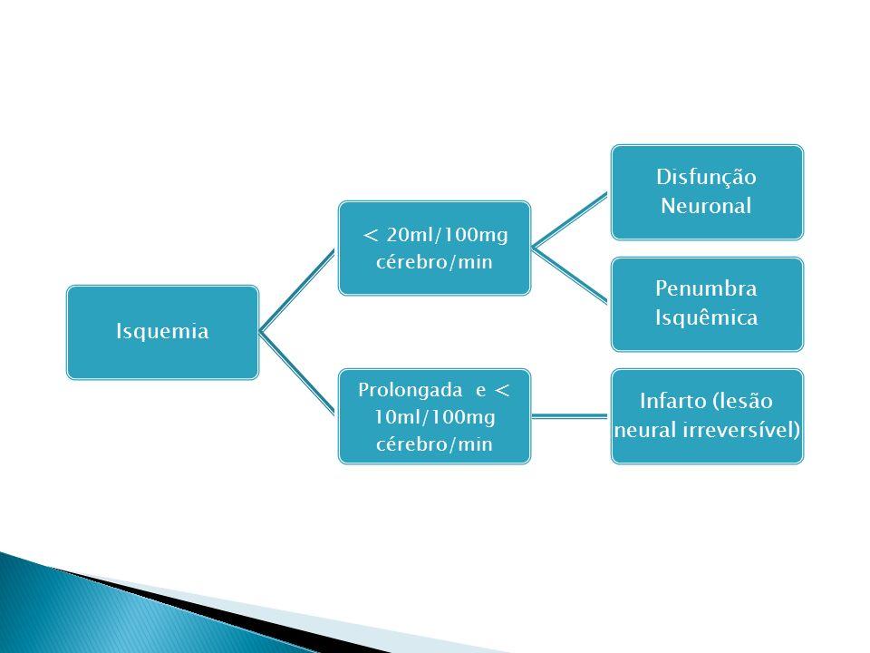 Isquemia < 20ml/100mg cérebro/min Disfunção Neuronal Penumbra Isquêmica Prolongada e < 10ml/100mg cérebro/min Infarto (lesão neural irreversível)