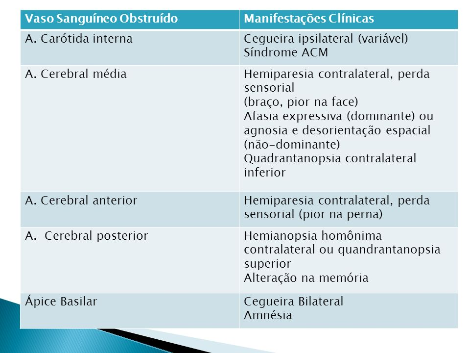 Vaso Sanguíneo ObstruídoManifestações Clínicas A. Carótida internaCegueira ipsilateral (variável) Síndrome ACM A. Cerebral médiaHemiparesia contralate