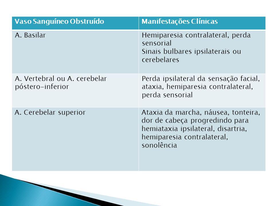 Vaso Sanguíneo ObstruídoManifestações Clínicas A. BasilarHemiparesia contralateral, perda sensorial Sinais bulbares ipsilaterais ou cerebelares A. Ver