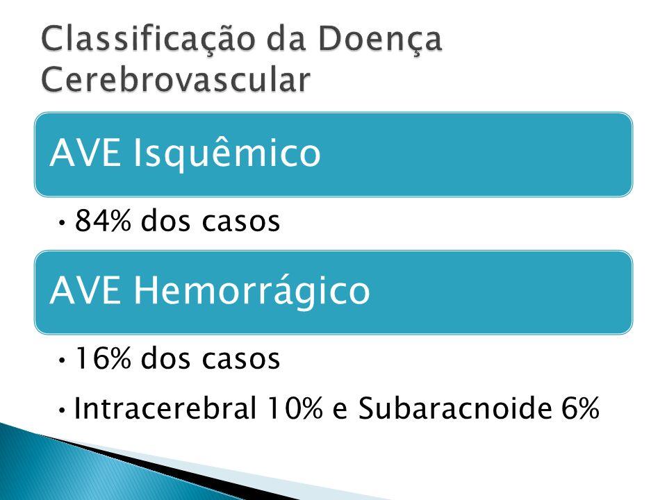 AVE Isquêmico 84% dos casos AVE Hemorrágico 16% dos casos Intracerebral 10% e Subaracnoide 6%