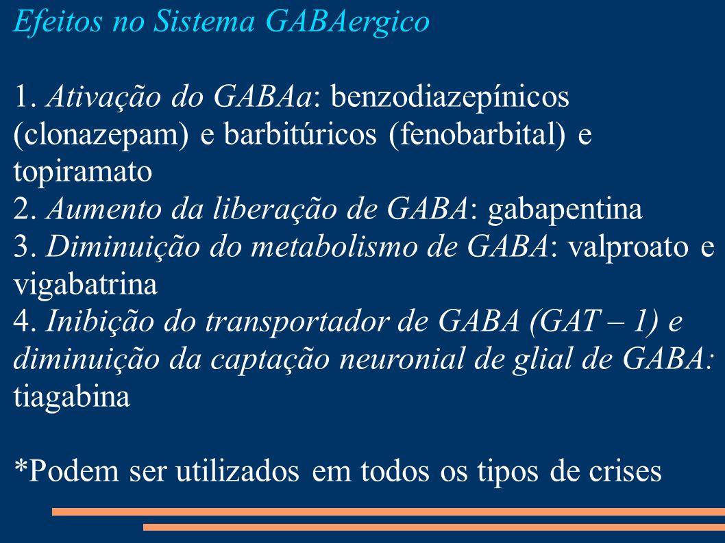 Efeitos no Sistema GABAergico 1. Ativação do GABAa: benzodiazepínicos (clonazepam) e barbitúricos (fenobarbital) e topiramato 2. Aumento da liberação