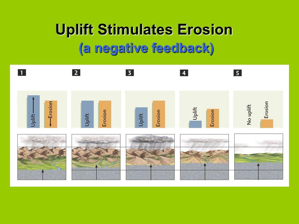 Uplift Stimulates Erosion (a negative feedback) (a negative feedback)