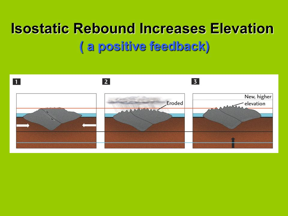 Isostatic Rebound Increases Elevation ( a positive feedback) ( a positive feedback)