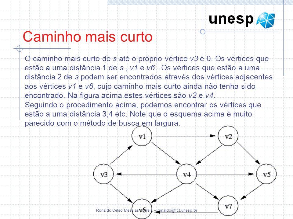 Ronaldo Celso Messias Correia – ronaldo@fct.unesp.br Caminho mais curto O caminho mais curto de s até o próprio vértice v3 é 0. Os vértices que estão