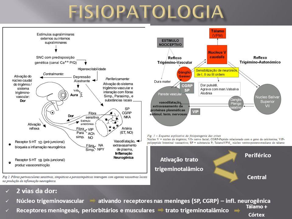 2 vias da dor: Núcleo trigeminovascular ativando receptores nas meninges (SP, CGRP) – infl. neurogênica Receptores meningeais, periorbitários e muscul