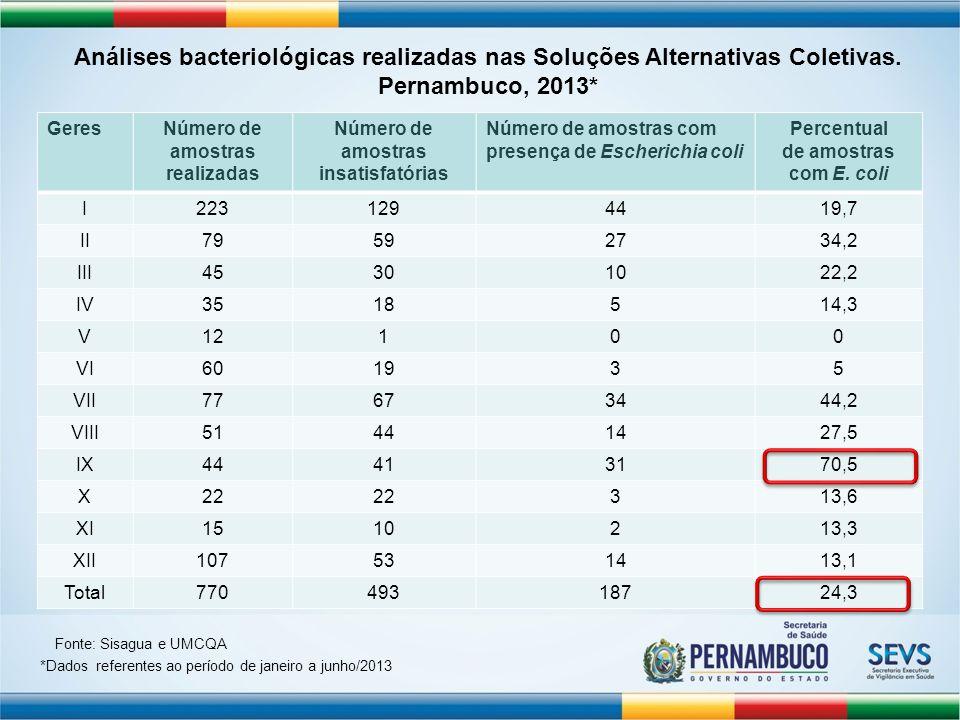 GeresNúmero de amostras realizadas Número de amostras insatisfatórias Número de amostras com presença de Escherichia coli Percentual de amostras com E