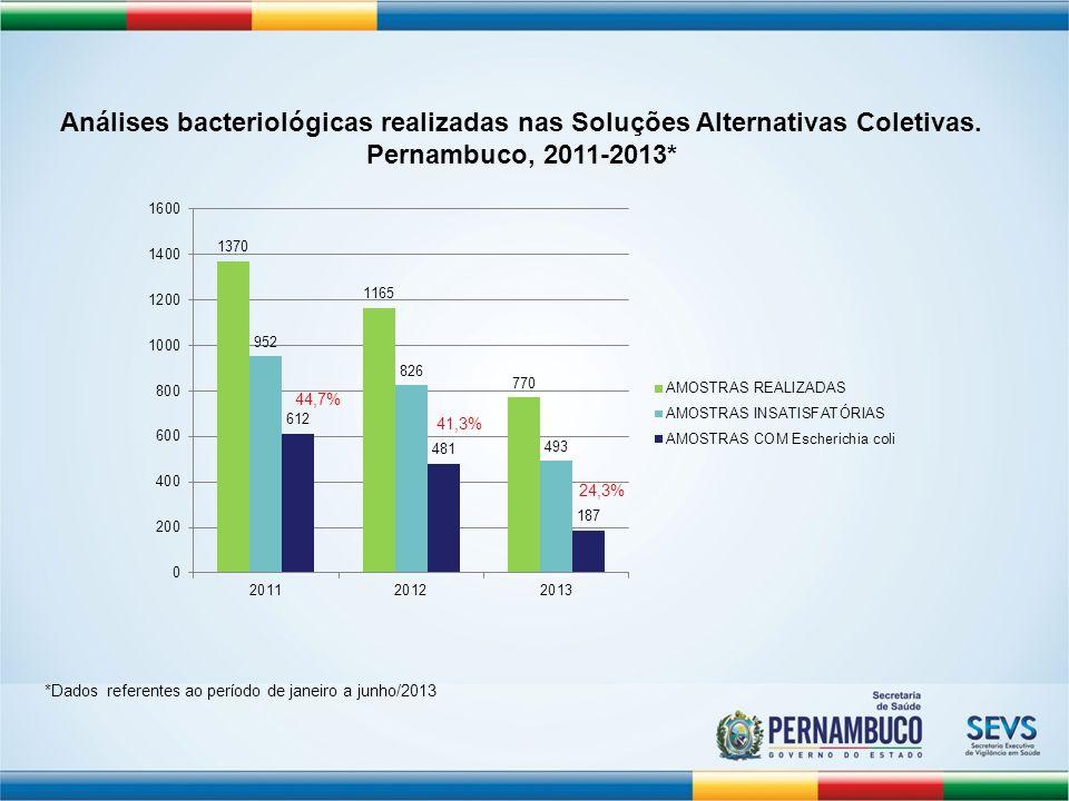 Análises bacteriológicas realizadas nas Soluções Alternativas Coletivas. Pernambuco, 2011-2013* *Dados referentes ao período de janeiro a junho/2013