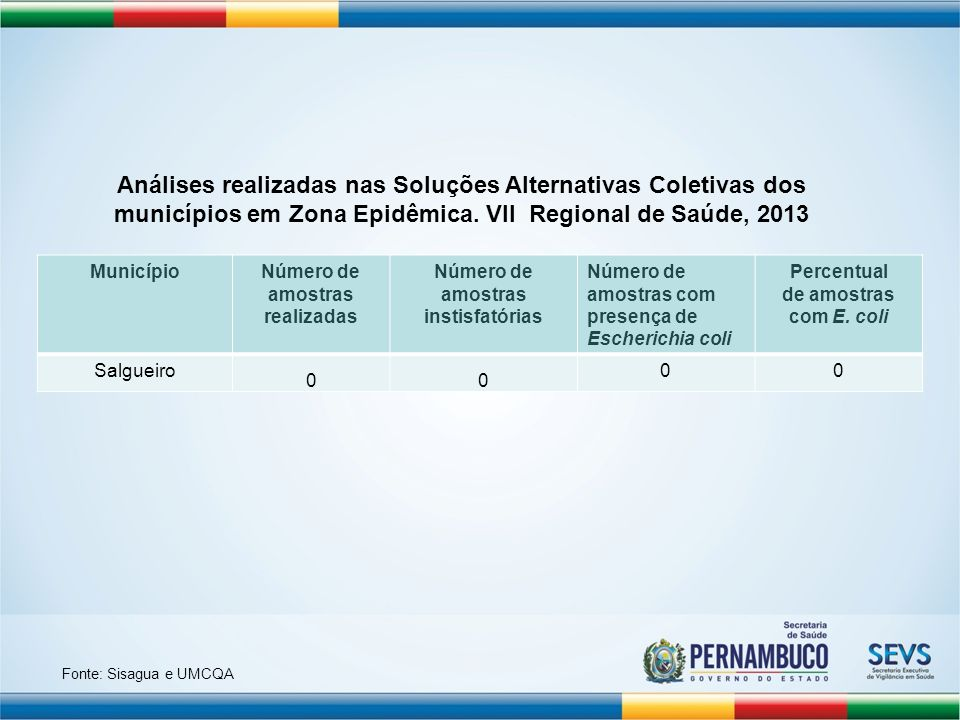 MunicípioNúmero de amostras realizadas Número de amostras instisfatórias Número de amostras com presença de Escherichia coli Percentual de amostras co