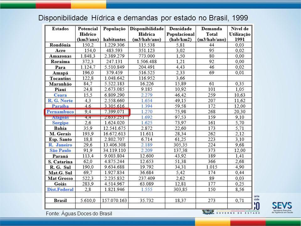 Disponibilidade Hídrica e demandas por estado no Brasil, 1999 Fonte: Águas Doces do Brasil