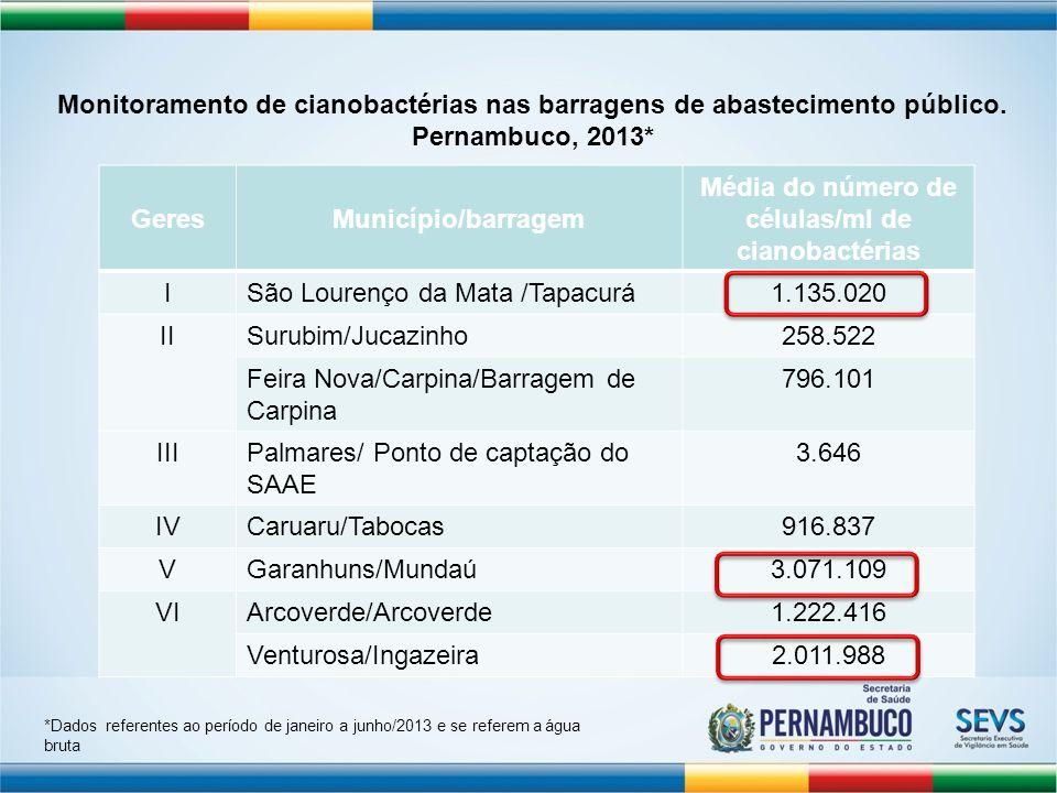 GeresMunicípio/barragem Média do número de células/ml de cianobactérias VIISalgueiro/Eta10.704 Salgueiro/Rio São Francisco333 IXOuricuri/Açudes36.273 Bodocó/Açudes38.093 XItapetim/Barragem Mãe dágua4.696.599 Brejinho/ETA13.685.152 Santa Terezinha/Barriguda153.559 XITriunfo656.488 Monitoramento de cianobactérias nas barragens de abastecimento público.