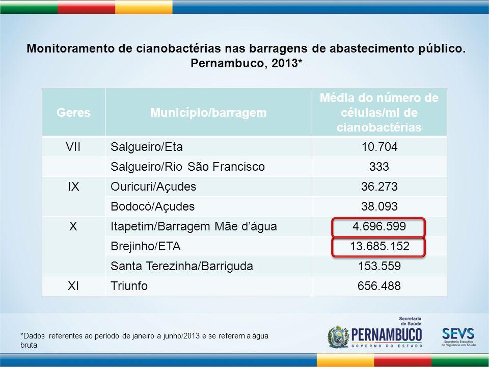 GeresMunicípio/barragem Média do número de células/ml de cianobactérias VIISalgueiro/Eta10.704 Salgueiro/Rio São Francisco333 IXOuricuri/Açudes36.273