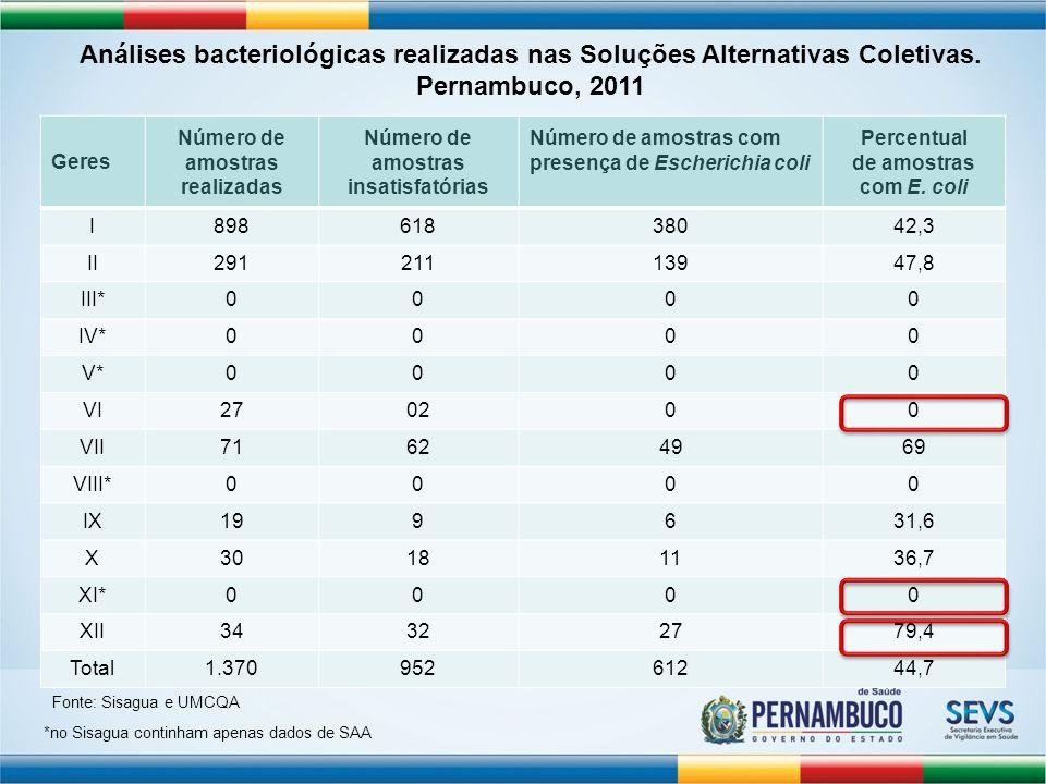 GeresNúmero de amostras realizadas Número de amostras insatisfatórias Número de amostras com presença de Escherichia coli Percentual de amostras com E.
