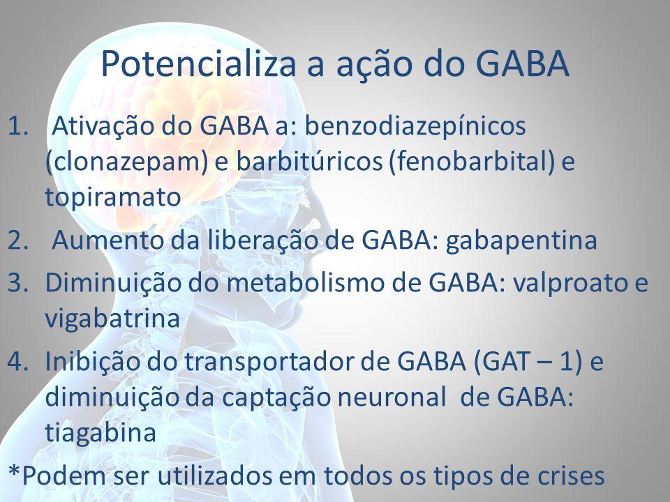 Potencializa a ação do GABA 1. Ativação do GABA a: benzodiazepínicos (clonazepam) e barbitúricos (fenobarbital) e topiramato 2. Aumento da liberação d