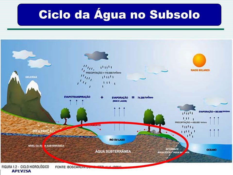Agência Pernambucana de Vigilância Sanitária APEVISA Ciclo da Água no Subsolo