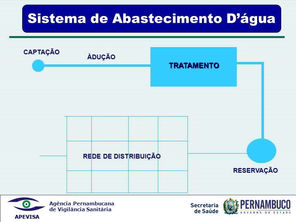 Agência Pernambucana de Vigilância Sanitária APEVISA CAPTAÇÃO ÀDUÇÃO TRATAMENTO RESERVAÇÃO REDE DE DISTRIBUIÇÃO Sistema de Abastecimento Dágua