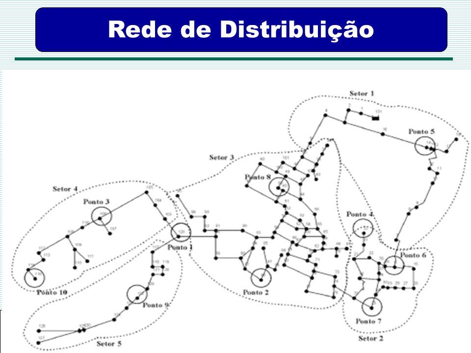 Agência Pernambucana de Vigilância Sanitária APEVISA Rede de Distribuição