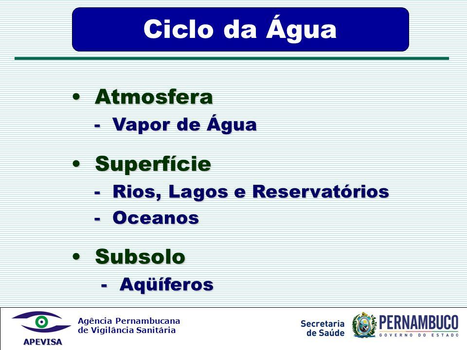 Agência Pernambucana de Vigilância Sanitária APEVISA Ciclo da Água Atmosfera Atmosfera - Vapor de Água Superfície Superfície - Rios, Lagos e Reservató