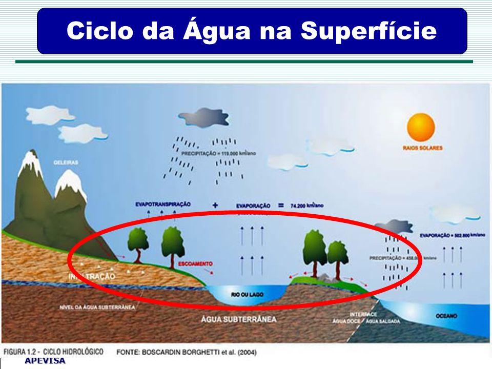 Agência Pernambucana de Vigilância Sanitária APEVISA Ciclo da Água na Superfície
