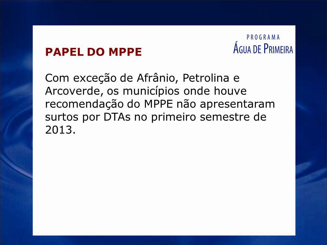 PAPEL DO MPPE Com exceção de Afrânio, Petrolina e Arcoverde, os municípios onde houve recomendação do MPPE não apresentaram surtos por DTAs no primeir