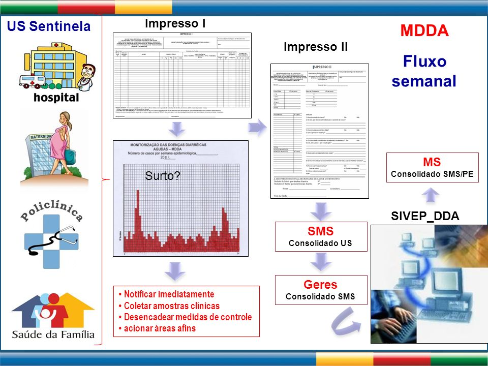 Impresso I MDDA Impresso II SMS Consolidado US Geres Consolidado SMS SIVEP_DDA MS Consolidado SMS/PE Surto? Notificar imediatamente Coletar amostras c