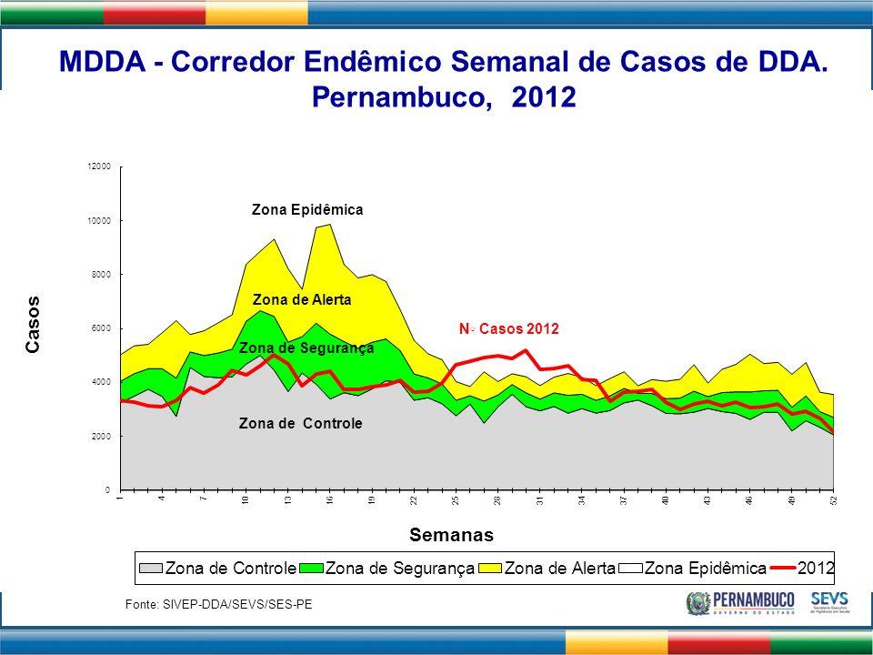 Zona de Controle Zona de Alerta Zona de Segurança Zona Epidêmica N Casos 2012 MDDA - Corredor Endêmico Semanal de Casos de DDA. Pernambuco, 2012 Fonte