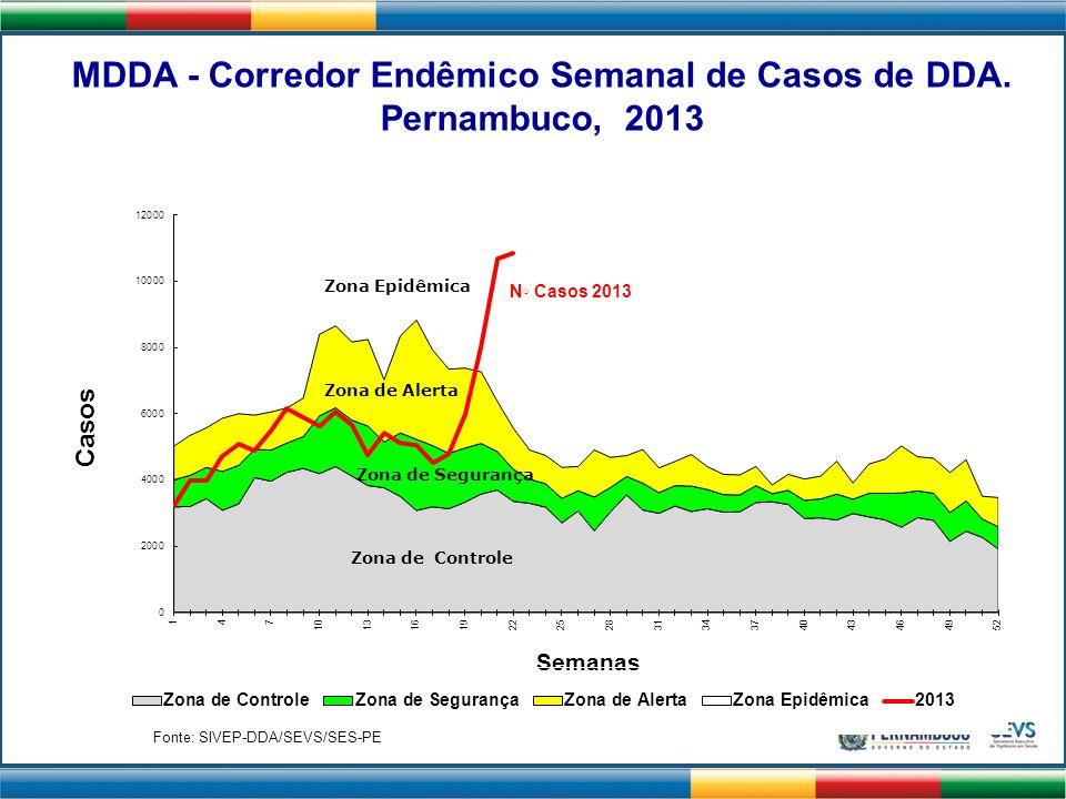 N Casos 2013 Fonte: SIVEP-DDA/SEVS/SES-PE MDDA - Corredor Endêmico Semanal de Casos de DDA. Pernambuco, 2013