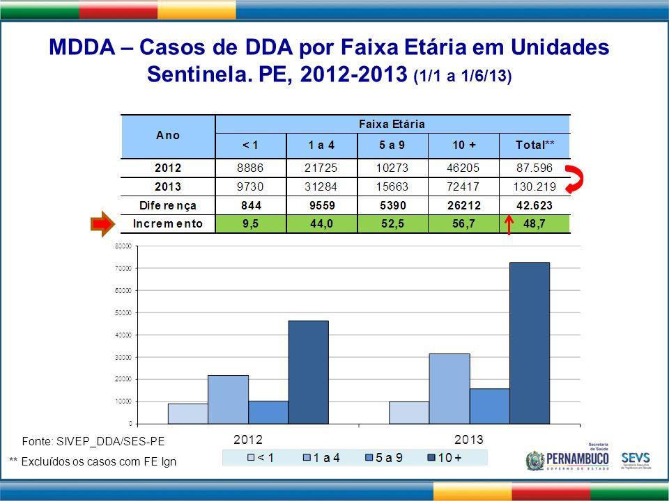 MDDA – Casos de DDA por Faixa Etária em Unidades Sentinela. PE, 2012-2013 (1/1 a 1/6/13) ** Excluídos os casos com FE Ign Fonte: SIVEP_DDA/SES-PE