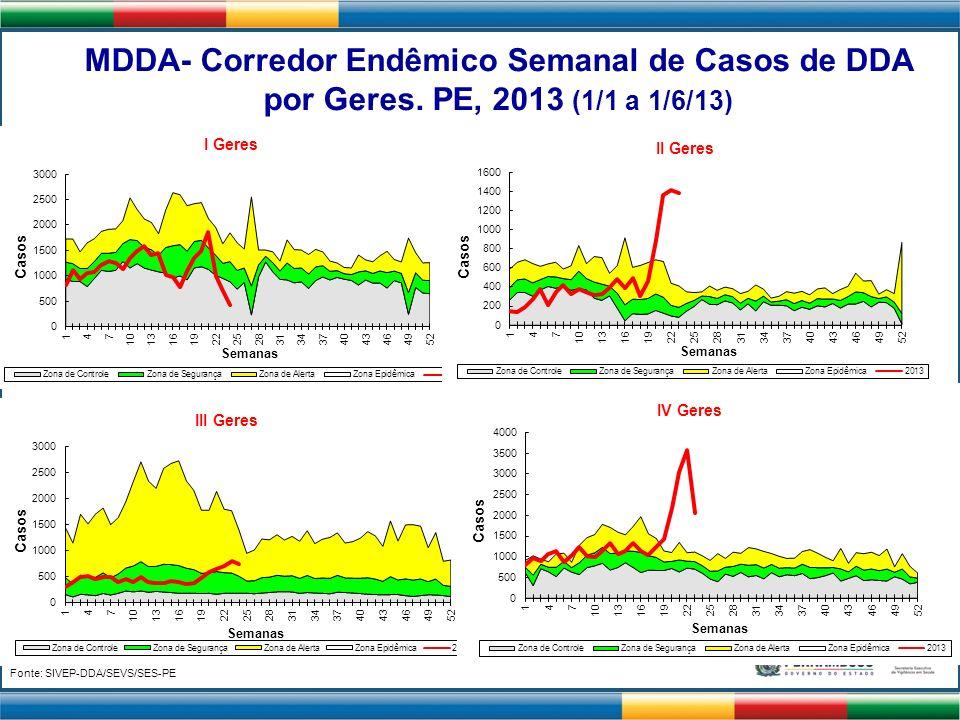 Fonte: SIVEP-DDA/SEVS/SES-PE MDDA- Corredor Endêmico Semanal de Casos de DDA por Geres. PE, 2013 (1/1 a 1/6/13) II Geres