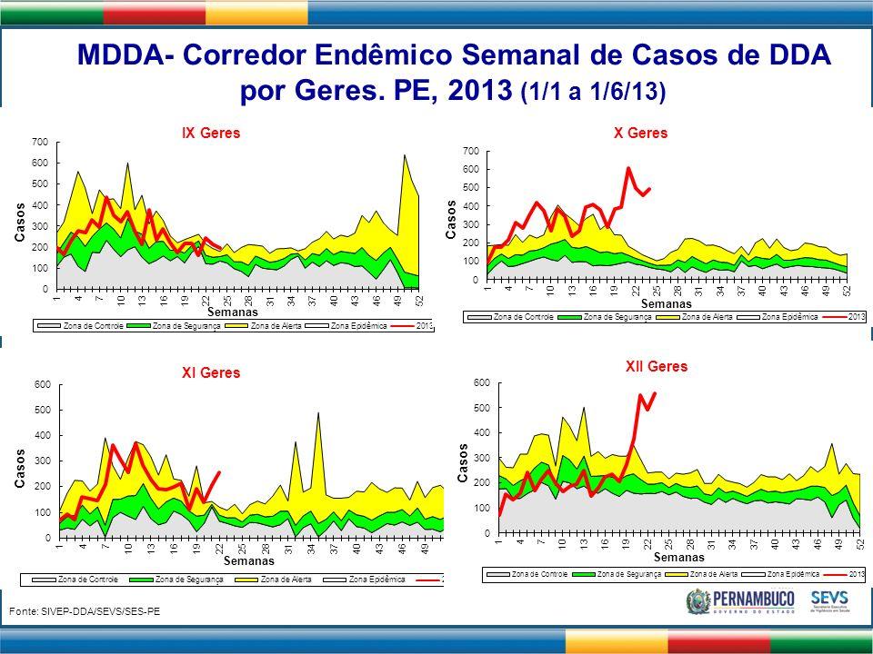 Fonte: SIVEP-DDA/SEVS/SES-PE MDDA- Corredor Endêmico Semanal de Casos de DDA por Geres. PE, 2013 (1/1 a 1/6/13)