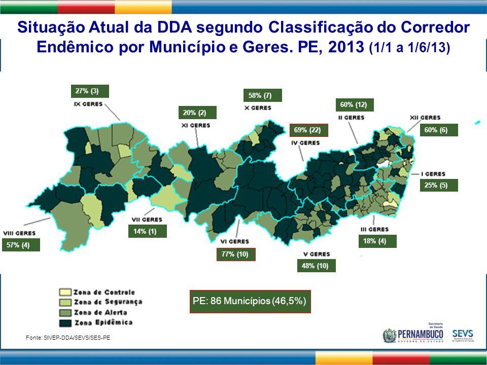 Situação Atual da DDA segundo Classificação do Corredor Endêmico por Município e Geres. PE, 2013 (1/1 a 1/6/13) 25% (5) 60% (12) 18% (4) 69% (22) 48%