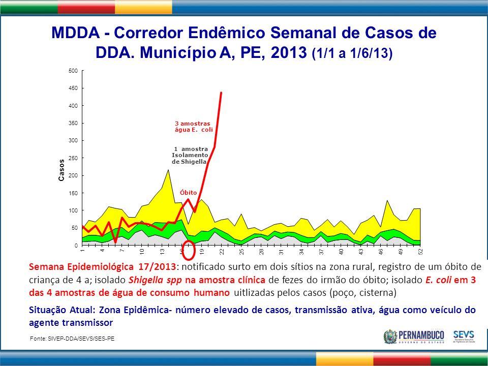MDDA - Corredor Endêmico Semanal de Casos de DDA. Município A, PE, 2013 (1/1 a 1/6/13) Óbito 1 amostra Isolamento de Shigella 3 amostras água E. coli