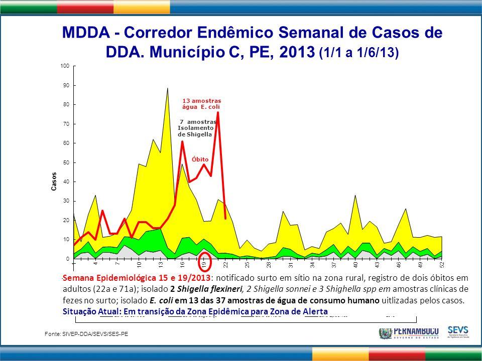 Óbito 7 amostras Isolamento de Shigella 13 amostras água E. coli Semana Epidemiológica 15 e 19/2013: notificado surto em sítio na zona rural, registro