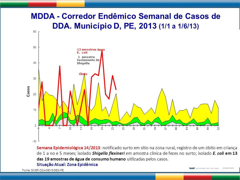 Óbito 1 amostra Isolamento de Shigella 13 amostras água E. coli Semana Epidemiológica 14/2013: notificado surto em sítio na zona rural, registro de um