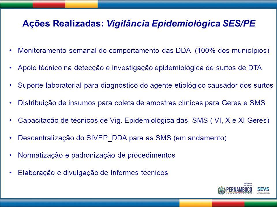 Ações Realizadas: Vigilância Epidemiológica SES/PE Monitoramento semanal do comportamento das DDA (100% dos municípios) Apoio técnico na detecção e in